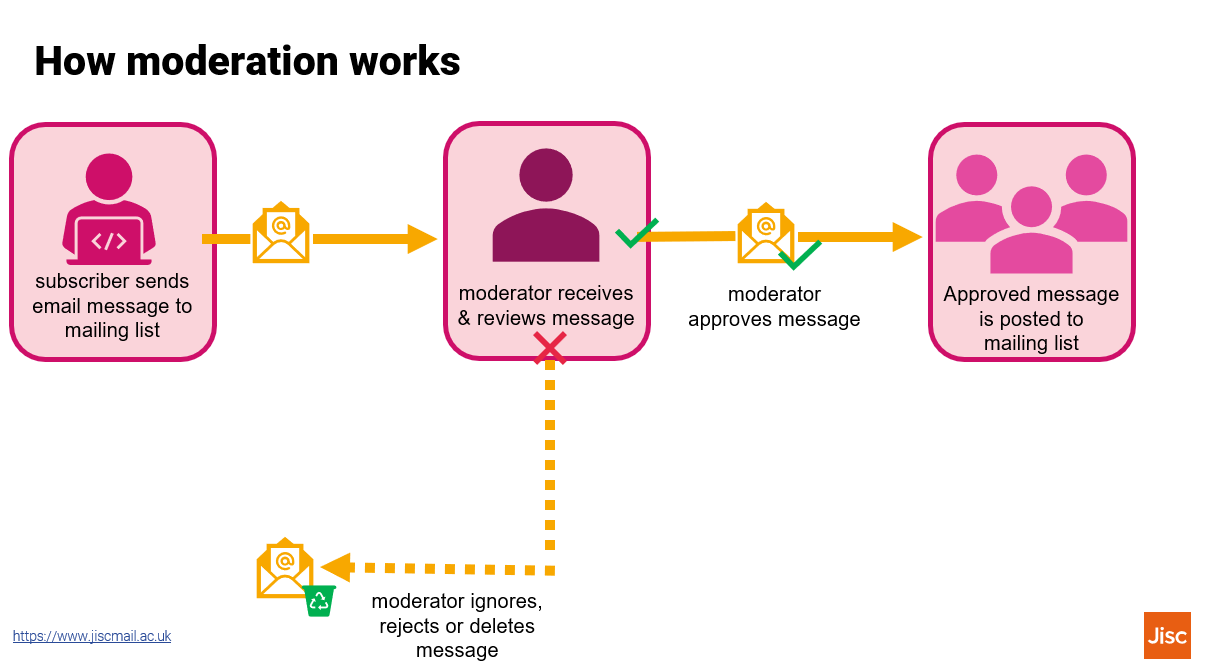 infographic of show moderation works
