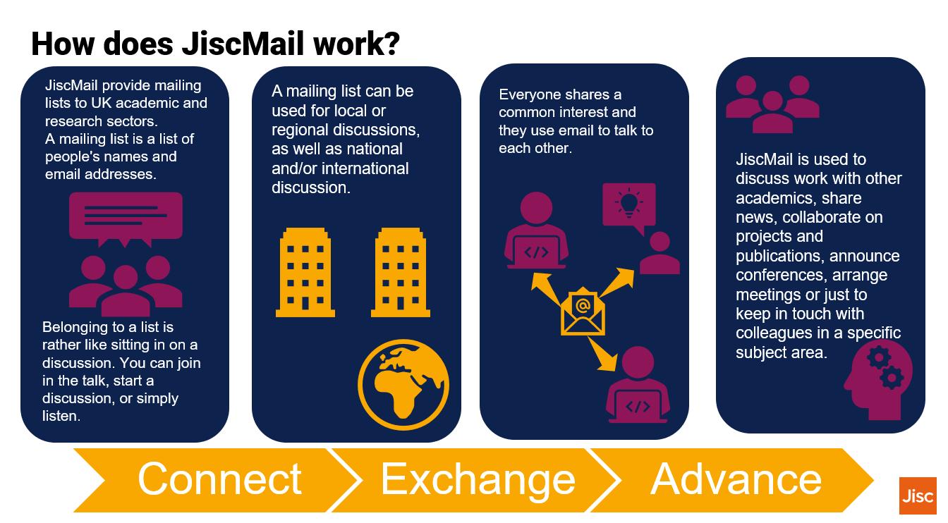 How does JiscMail work simple image